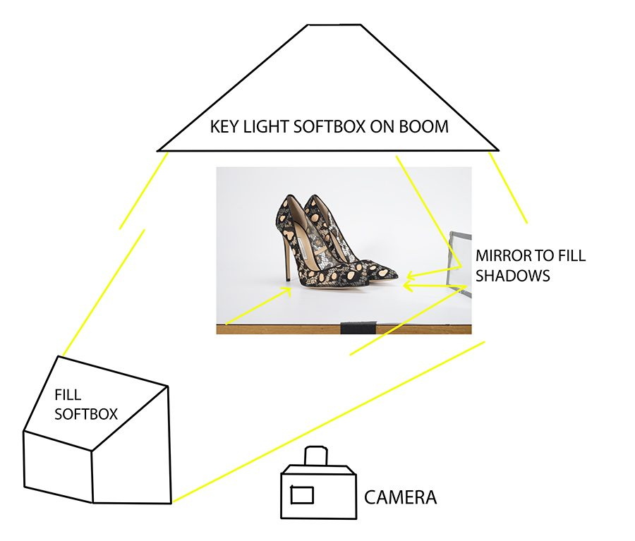 Shooting Shiny, Shiny Shoes - Lighting Tips for Shoe Photography Photography Firm
